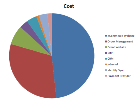SOA - Budget Spend