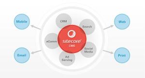 Sitecore CMS architecture