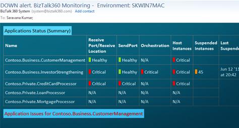 BizTalk360 monitoring