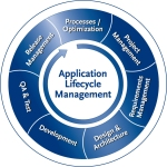 application-lifecycle-management