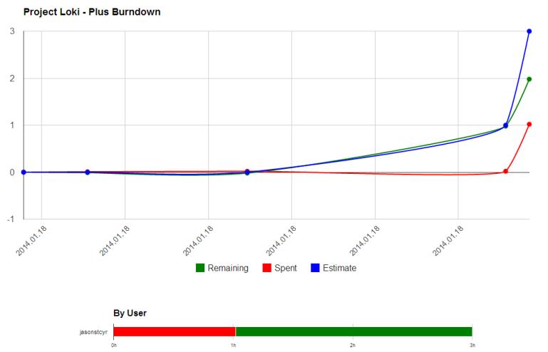 PlusForTrello_Burndown_AfterManualEntry