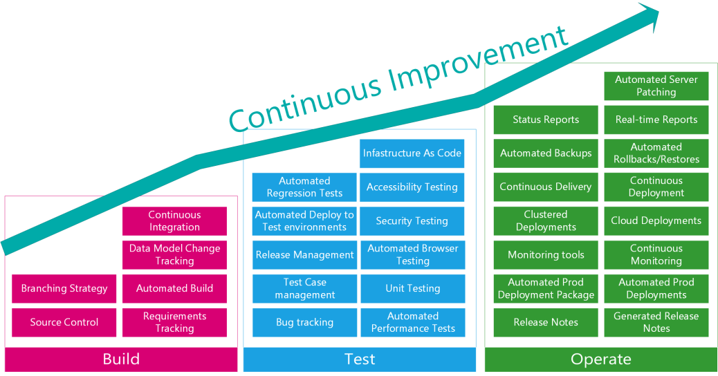 dev ops model Continuous Improvement for Sitecore DevOps | Agile and ALM