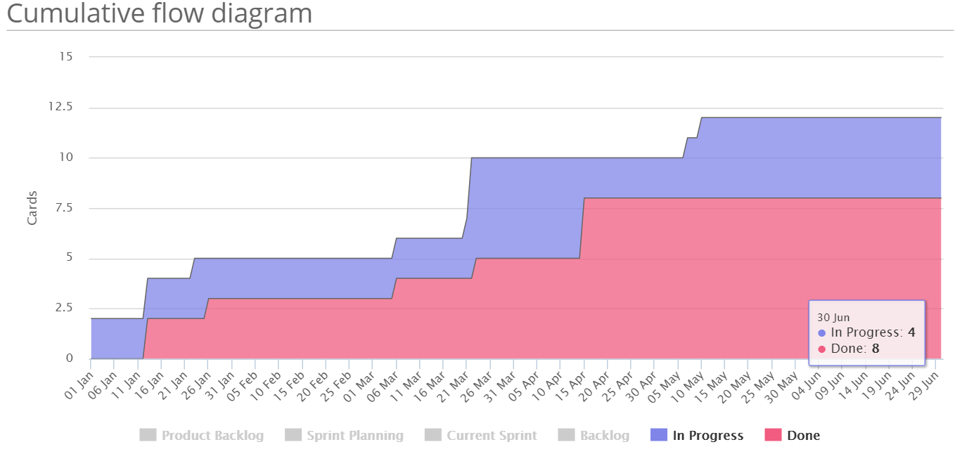 Corello brings dashboards to your trello life agile and alm cumulative flow diagram depicting in progress versus complete cards ccuart Images