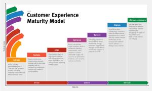 Sitecore Customer Experience Maturity Model