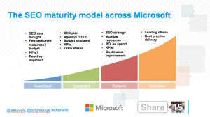 the-seo-maturity-model-across-microsoft