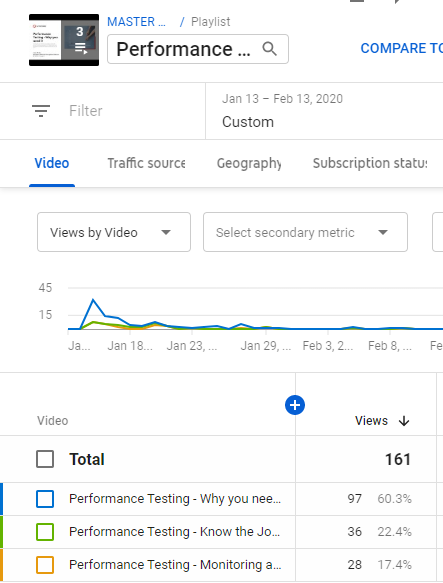 Analytics graph showing Performance Testing video stats.   1. Why you need it - 97 views 2. Know the Journey - 36 views 3. Monitoring and Debugging Issues - 28 views