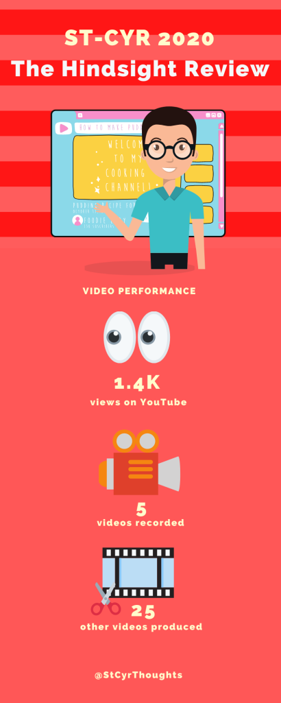 Video performance infographic. Data: 1.4K views, 5 videos recorded, 25 other videos produced